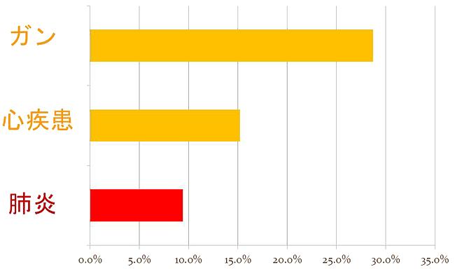 死因別死亡者数の割合 厚生労働省2015年 改変